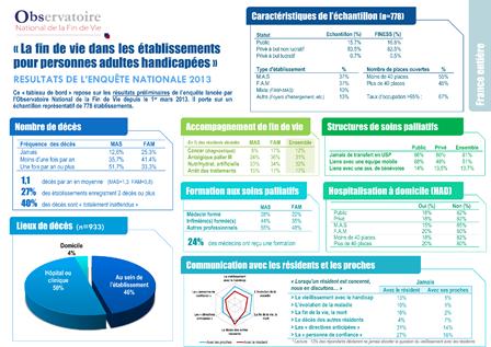 Résultats Etude Nationale 2013